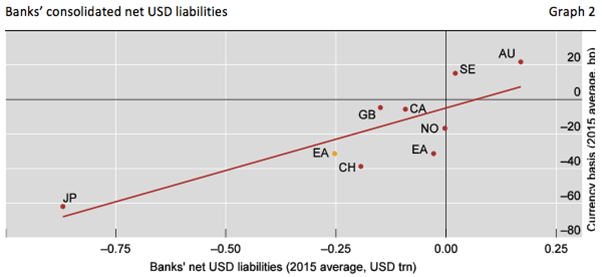 Figure 2  Notes: For Sweden (SE), net euro liabilities (x-axis) and the SEK/EUR basis (y-axis). The yellow dot adds a measure of US non-financial firms' bond issuance in euros (reverse yankee bonds). AU = Australia; CA = Canada; CH = Switzerland; EA = Eurozone; GB = Great Britain; JP = Japan; NO = Norway; SE = Sweden. Sources: Bloomberg; BIS international banking and debt securities statistics; authors' calculations.The evidence? The more dollar liabilities relative to dollar assets (a proxy for FX swap demand) that banks in different jurisdictions had, the larger the dollar basis has been vis-à-vis their home currency (Figure 2). Moreover, in the case of Japan – the only country with long reliable time series for institutional investors' hedging demand – total demand tracks the basis very closely over time since the Great Financial Crisis (Figure 3).