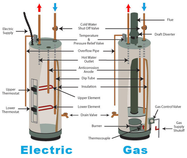 electric-vs-gas-water-heater.jpg
