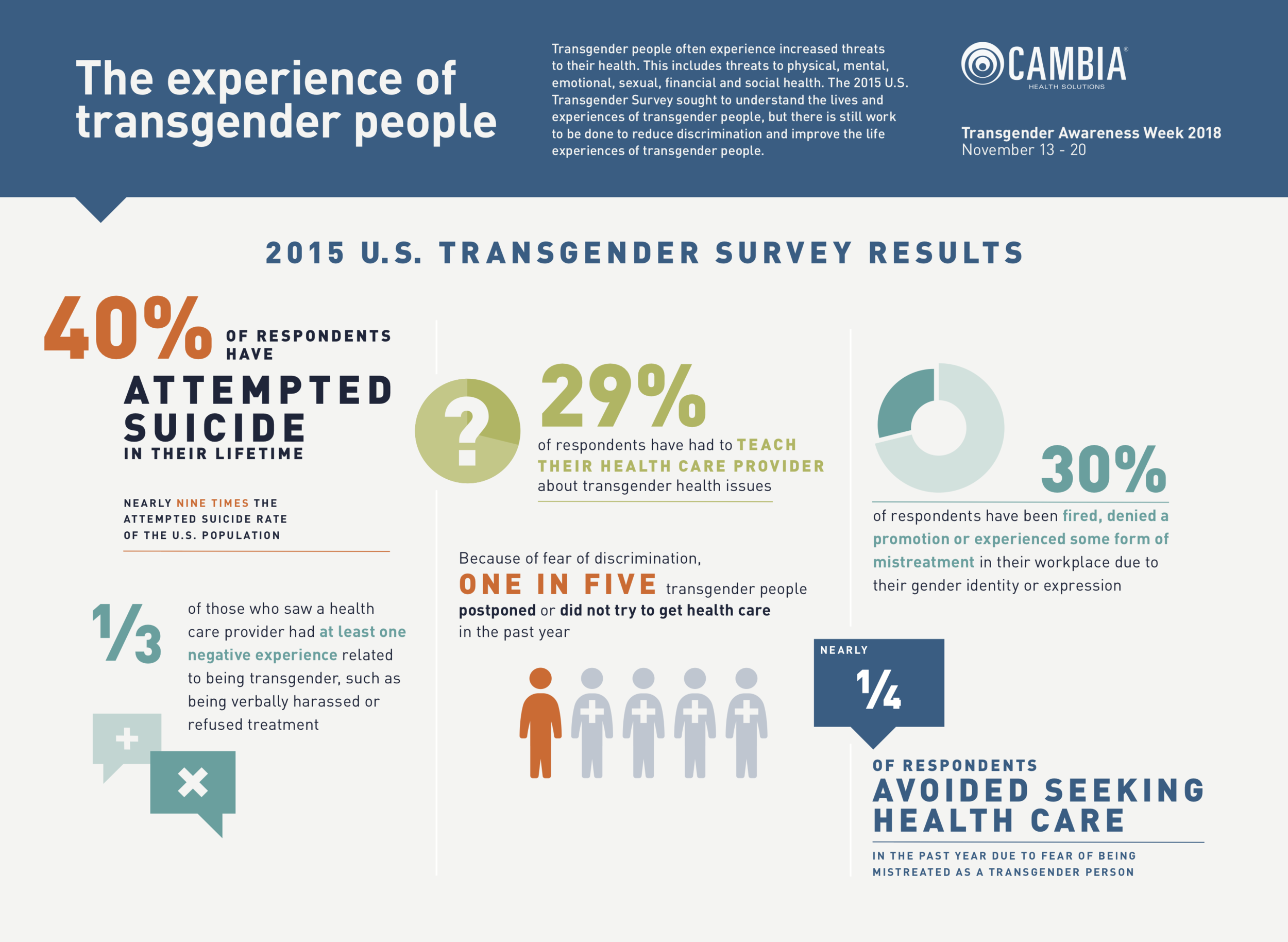 Transgender Awareness Week infographic commissioned by the LGBTQ employee resource group at Cambia. This infographic helps to spread awareness about the mental, social and physical risks that transgender people face in life, encouraging workplaces to reduce discrimination. Written for internal audiences. To learn more about Cambia Health Solutions,  click here .
