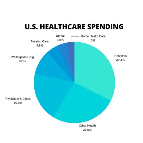 Source: National Health Expenditure (NHE) data, Centers for Medicare & Medicaid Services (CMS)