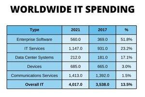 Data Source: Gartner (10/19)