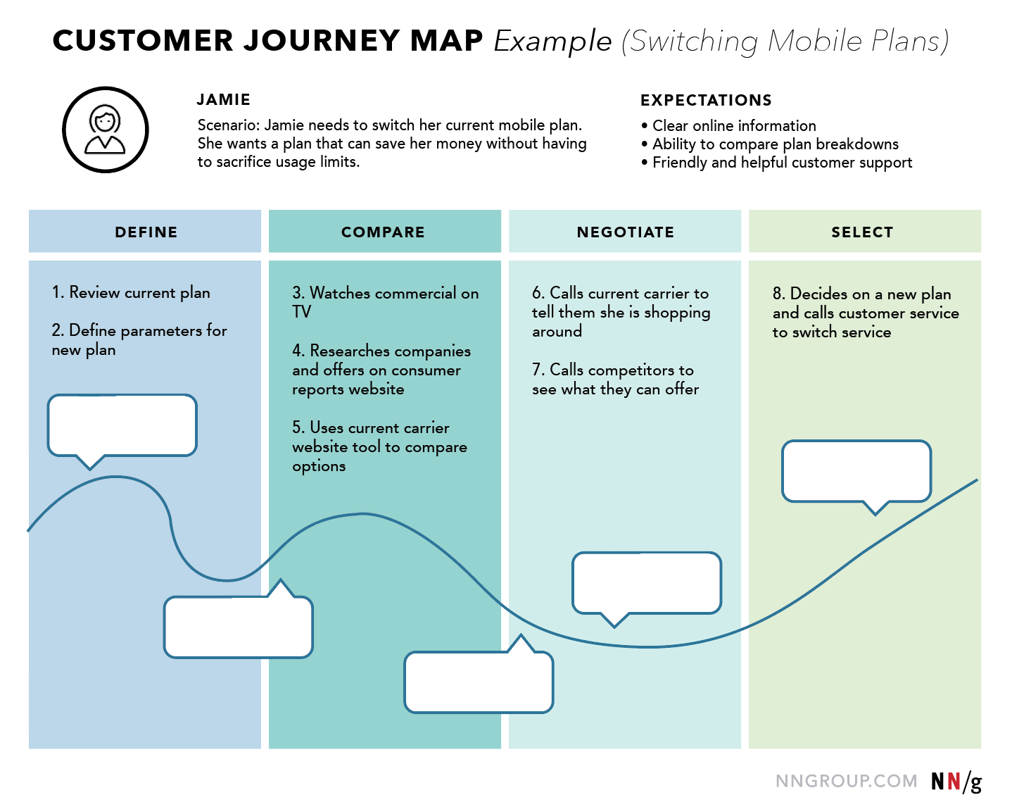 MAPPING methods - Experience mapping, journey mapping, and empathy mapping compared.