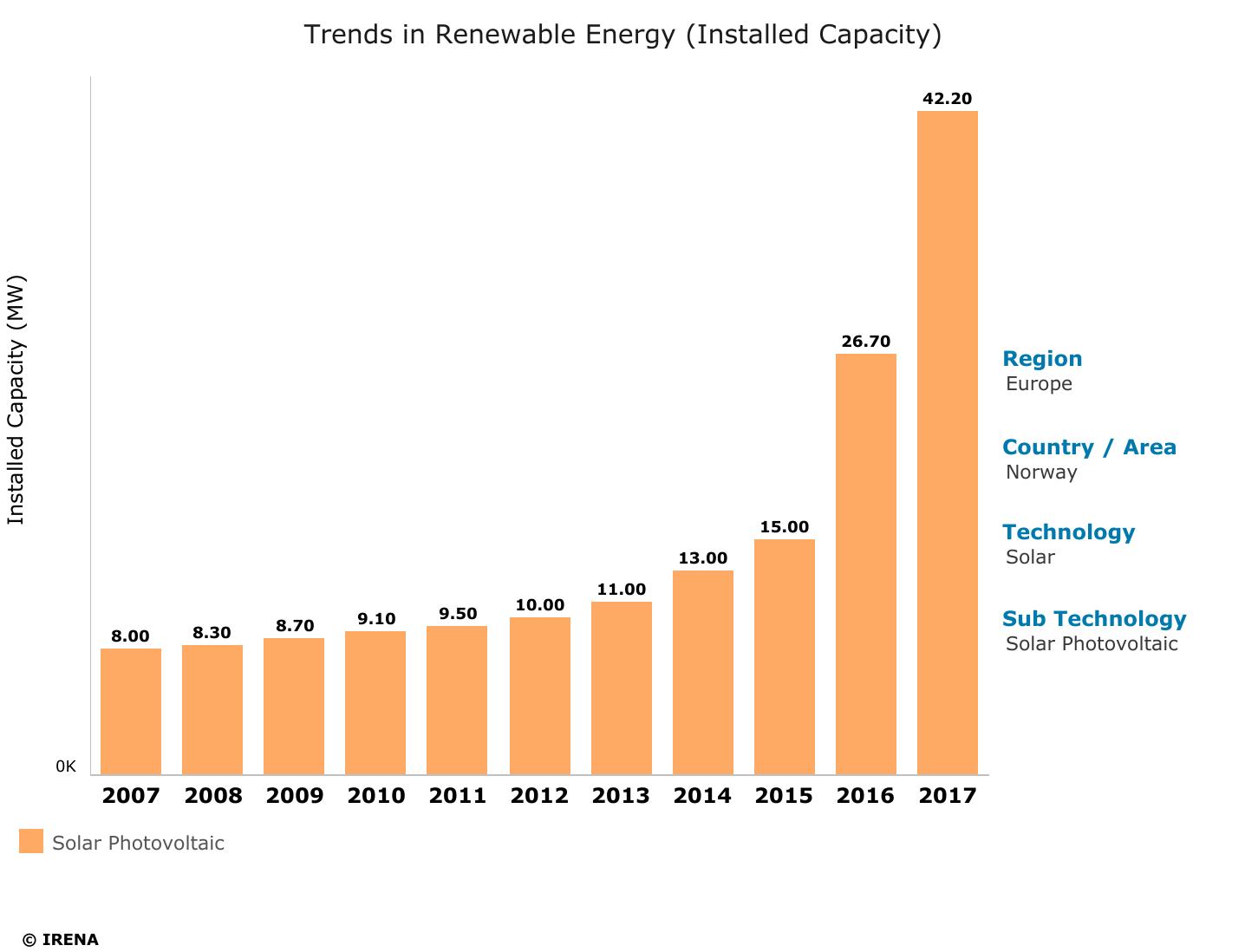 Solenergi vekst i Norge.png