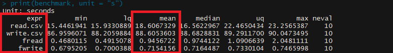 Comparing read.csv to fread: we can see the average time it takes to import the dataset is 18.61 seconds and 0.95 seconds, respectively.  Comparing write.csv to fwrite: we can see the average time it takes to export the dataset is 88.6 seconds and 0.72 seconds, respectively.