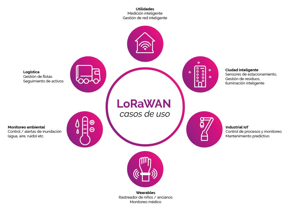 Usos LoraWAN