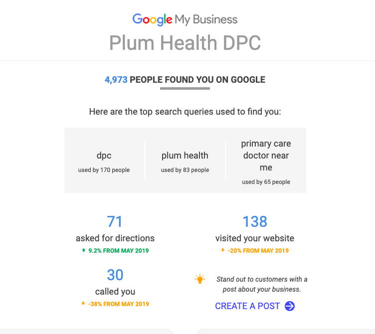 Direct Primary Care Google For Business report that is sent monthly from Google.
