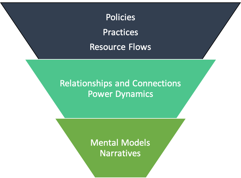 By Imogen Davis, Consultant - Strategic planning, program evaluation, project management, community collaborations, grant writing, data analysis