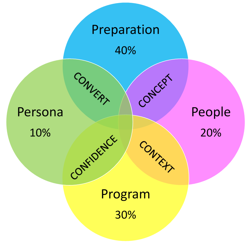 Everyone delivers model 4 venn s.png