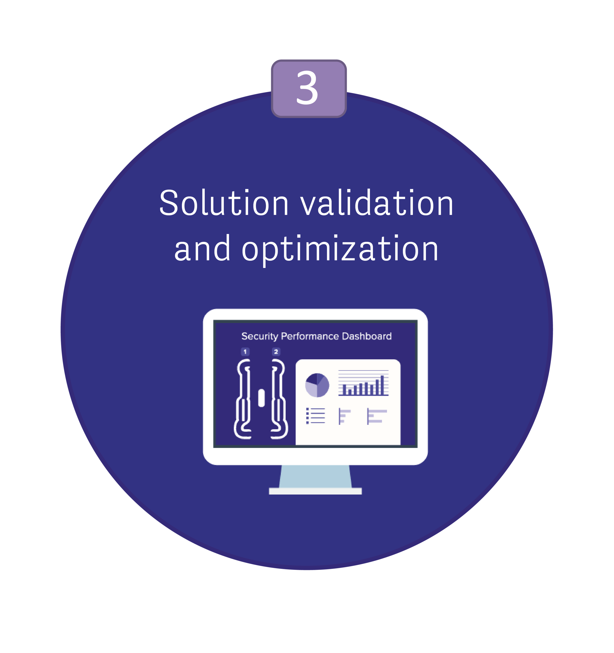 Solution validation and optimization of EDS CB