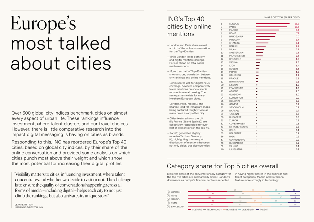 EUROPE-S+MOST+TALKED+ABOUT+CITIES+IMAGE+1.png