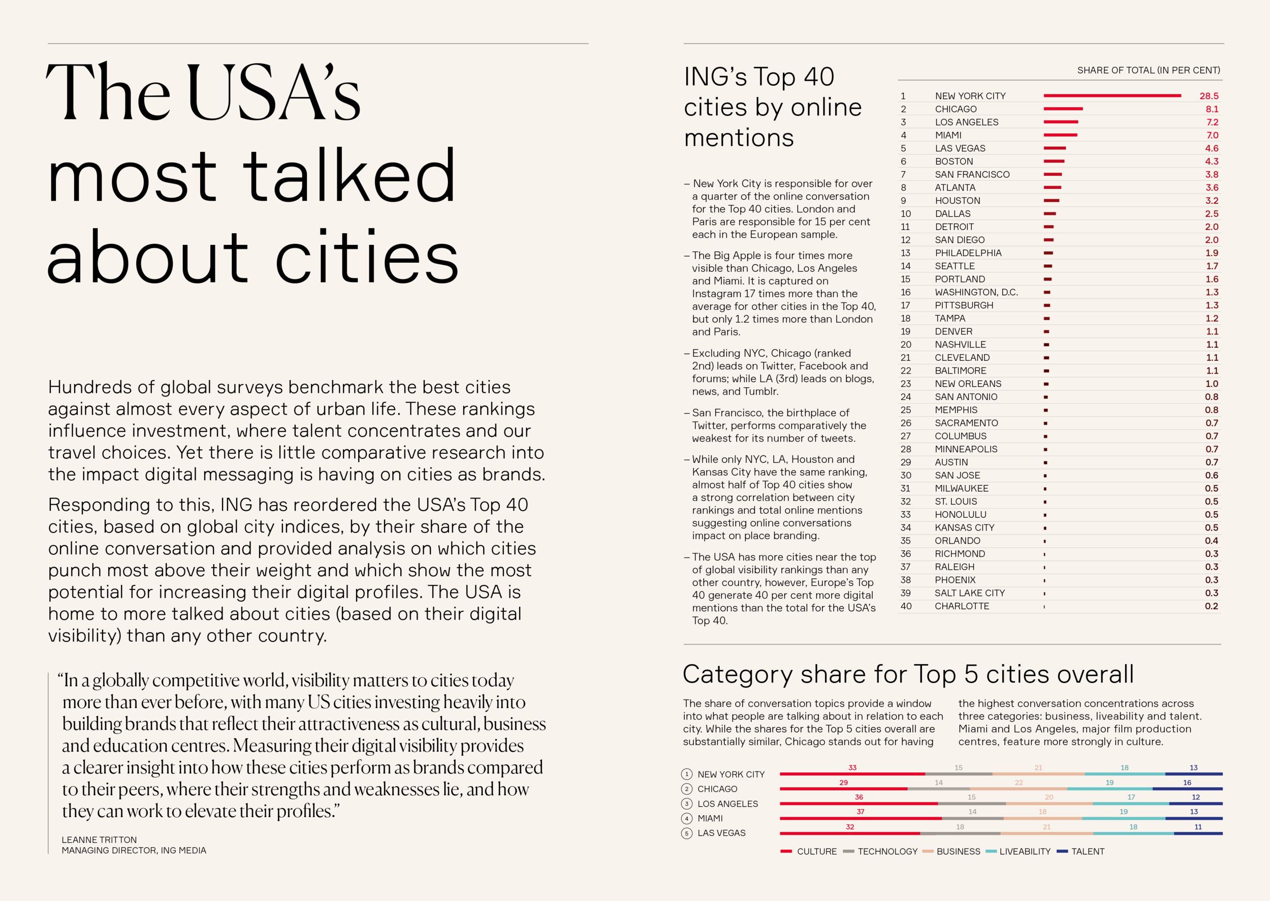 ING_Global_Cities_Digital_Visibility_Series-2019-USA-s_Most_Talked_About_Cities-report-1.png