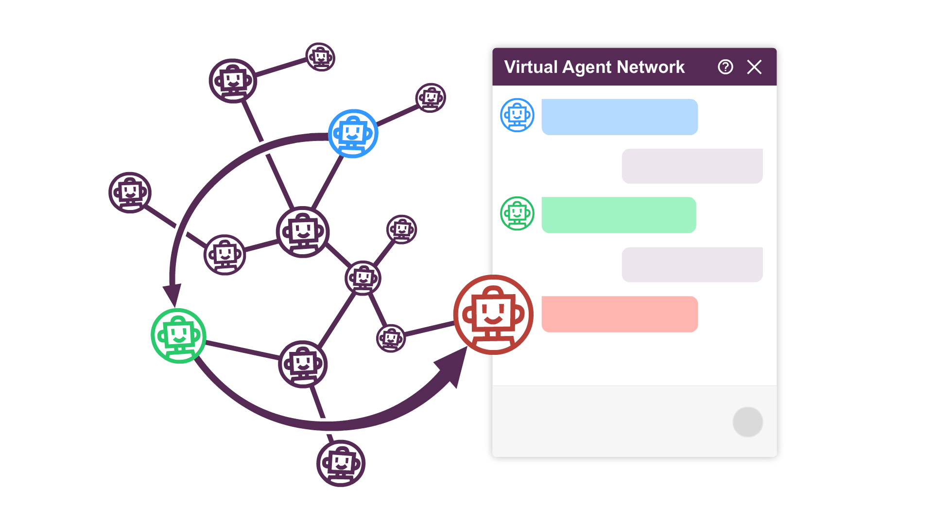 One of the specialized features from boost.ai is the virtual agent network which allows you to connect all your chatbots in one network
