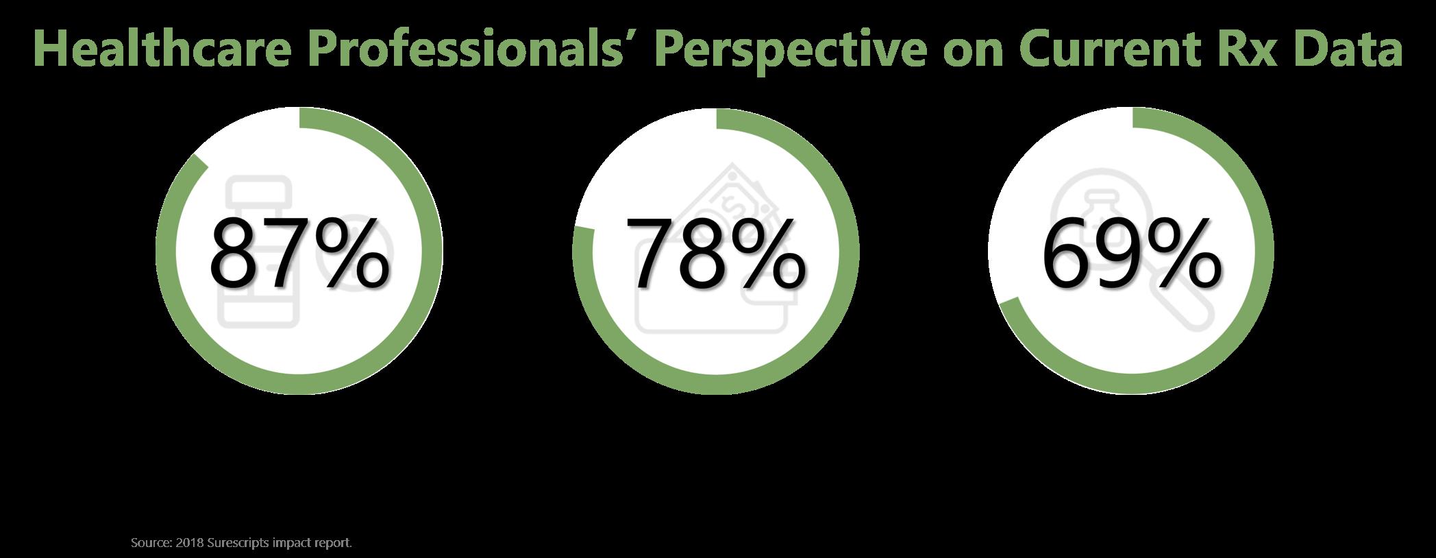 Healthcare Professionals Perspective Current Prescription Data.png