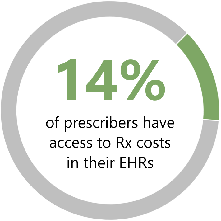 percentage of prescribers with access to rx cost info.png