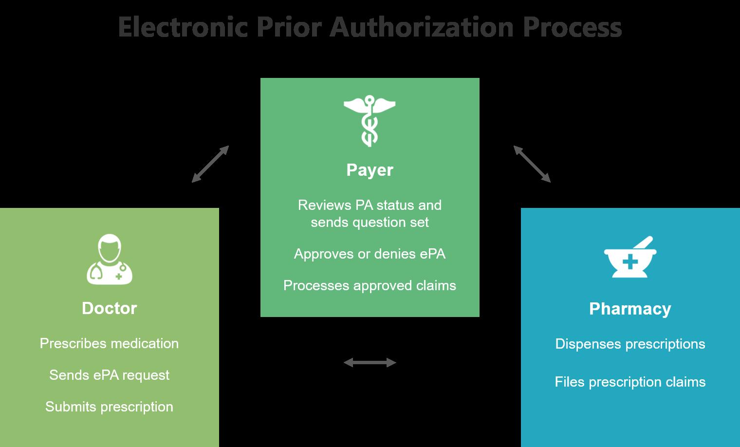 BenMedica ePA Process.png