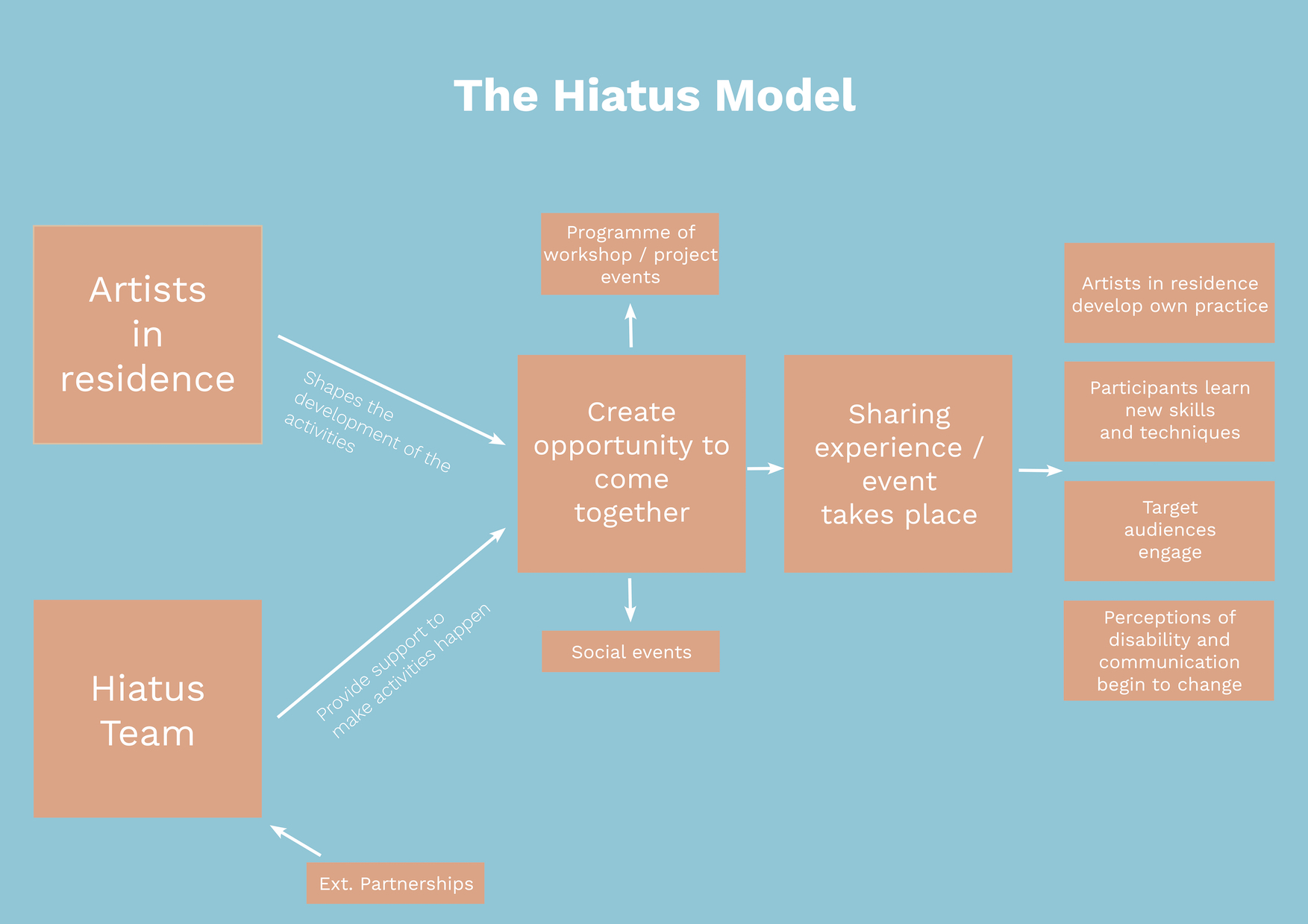 The Hiatus model, scheme explaining how the Collective is organised and where each key group of people come into what we do. It shows the process we go through, in clear steps, to create activities to engage with our audiences. Artists in Residence shape the development of the activities and the Hiatus Team that is also formed from external partnerships provide support to make activities happen. Both artists in Residence and Hiatus team create opportunity to come together in a form of social events, programme of workshop / project events and then results into sharing experience or event takes place. The outcomes include artists in residence developing own practices; participants learn new skills and techniques; target audiences engage; perceptions of disability and communication begin to change.