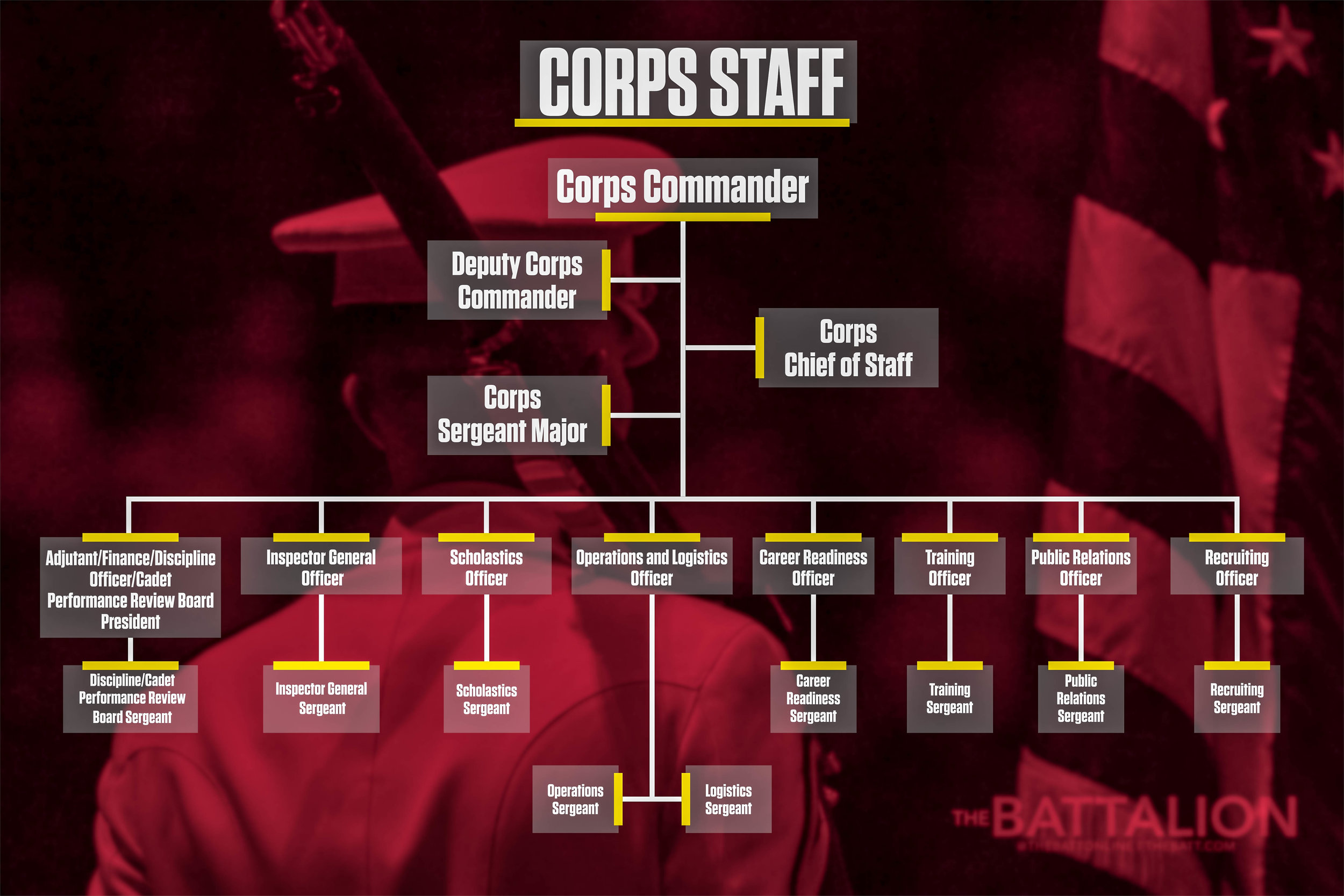 Corps Hierarchy Corps Staff v2.jpg