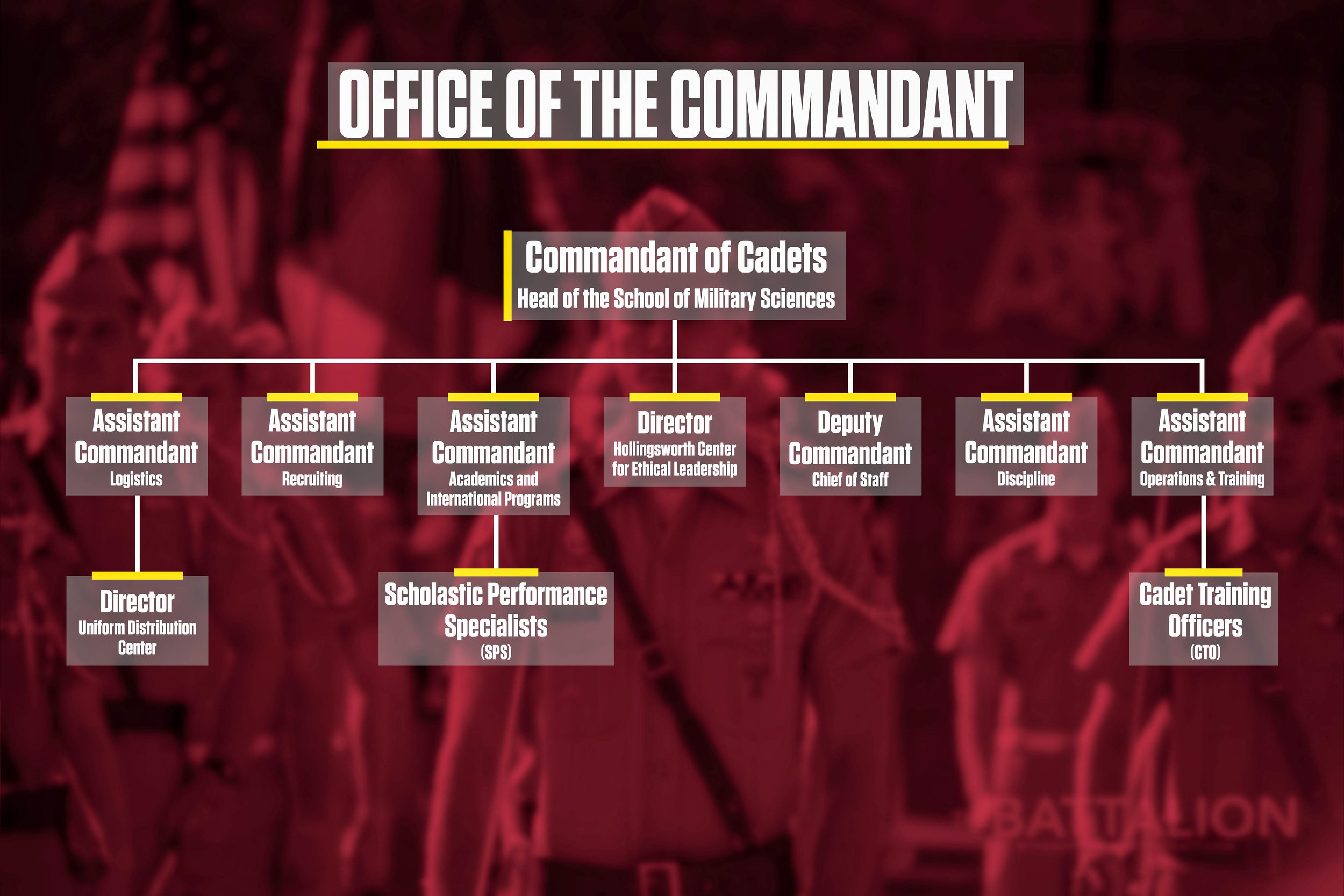 Corps Hierarchy Office of the Commandant v2 copy.jpg