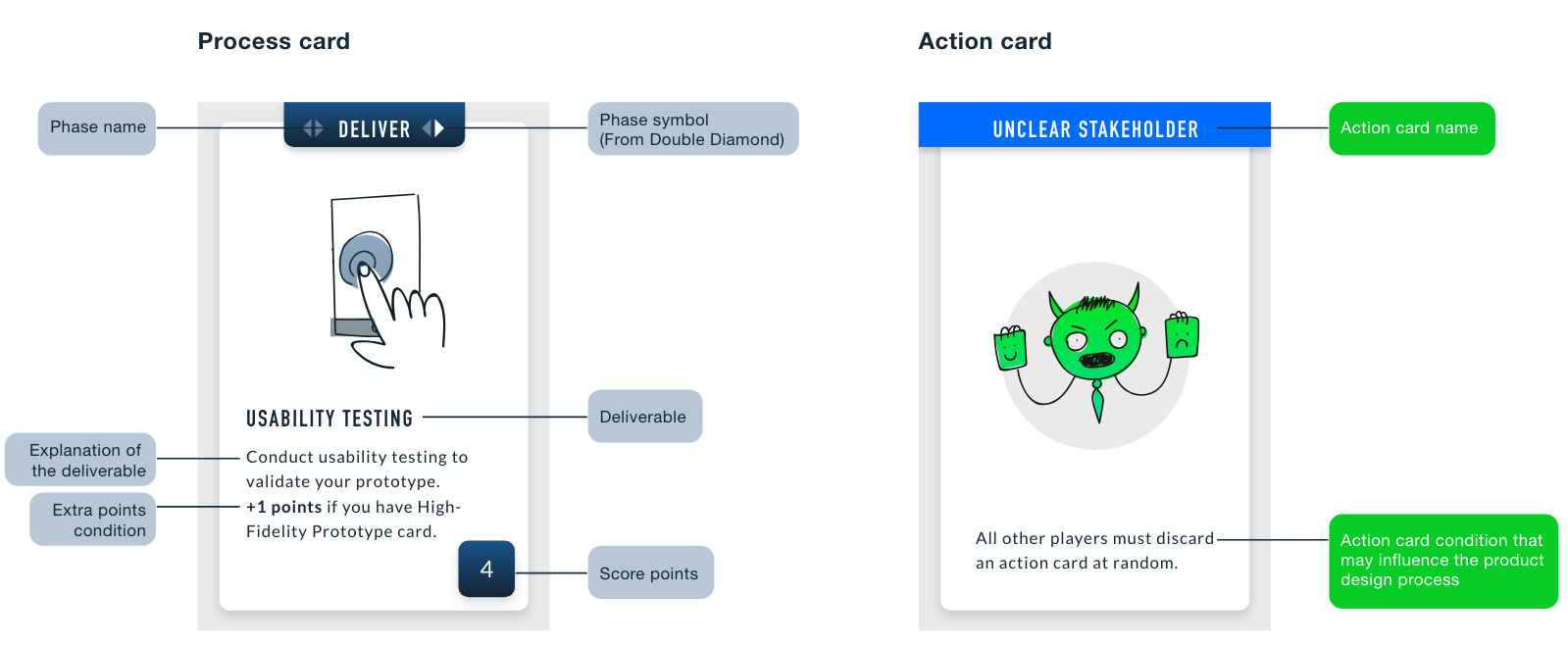 Final cards design anatomy