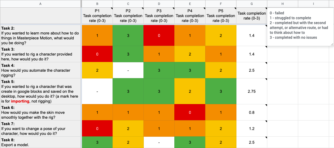 The task completion rate matrix