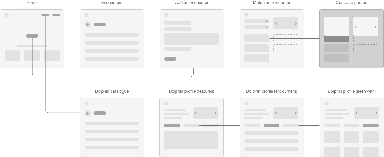 User flow with the high level wireframes