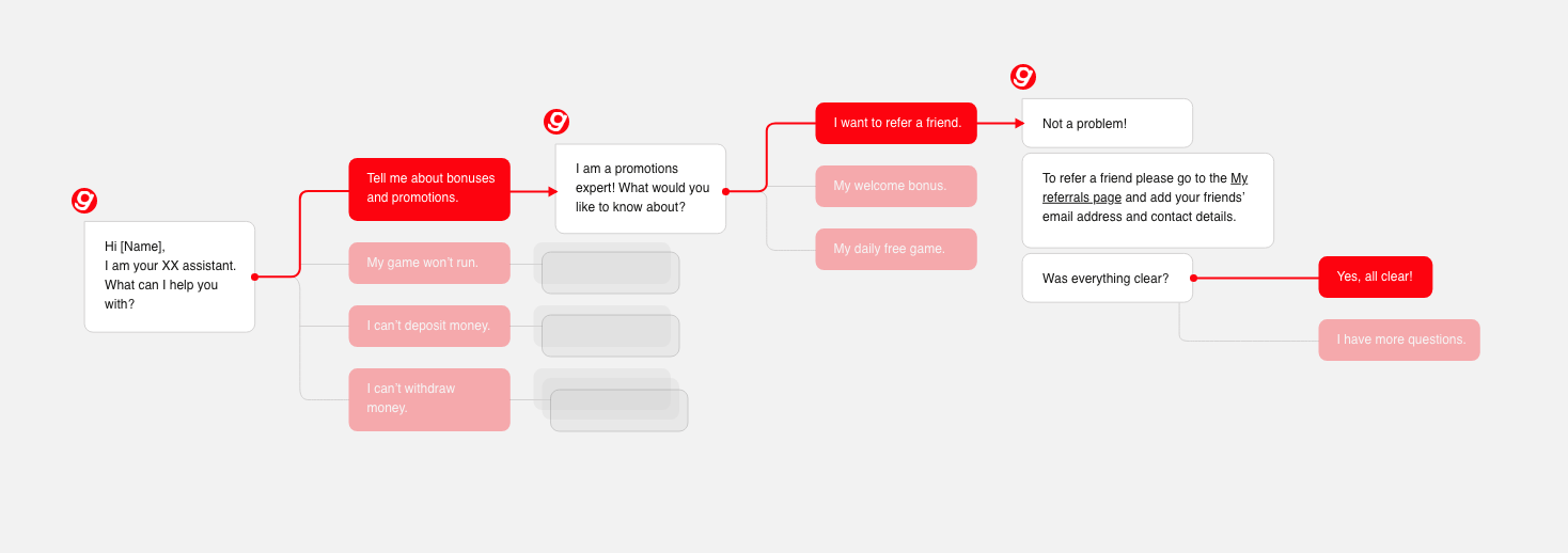 An example of a flow chart of one of the journeys, created for the chat bot.
