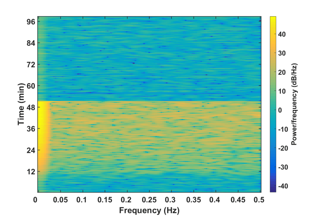 Fig. 5. Spectrogram of flight data
