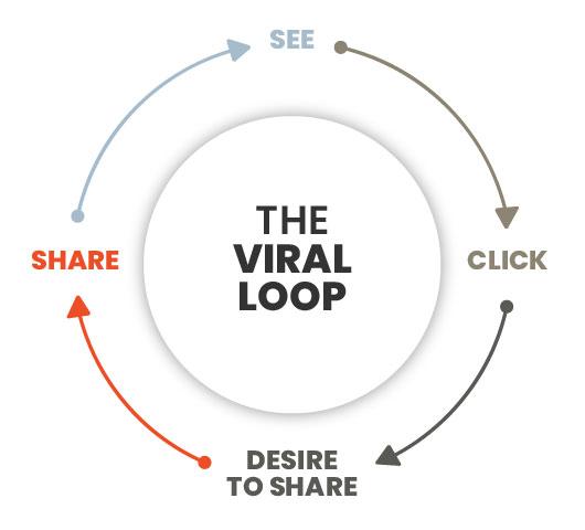 About Us - '바이럴 루프' 란 한명의 소비자가 또 다른 소비자들을 불러들여 스스로 네트워크를 만들고 확장해가는 마케팅 트렌드를 뜻합니다. 트렌디한 온라인/바이럴 마케팅 전문 마케팅 루프는 고객분들의 바이럴 루프의 설계와 효율적인 운영을 위해 최고의 제안 및 성과를 이끌어냅니다.Learn More