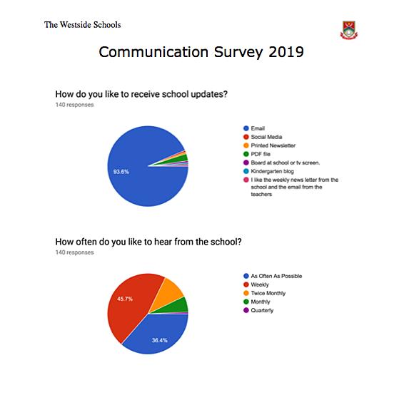 Communication Survey at Westside.png