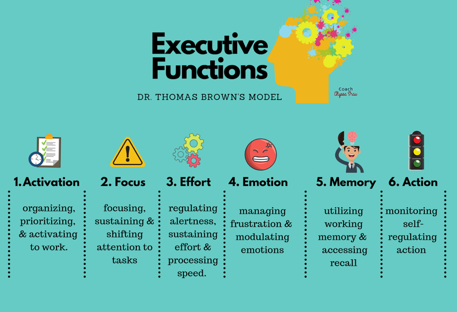 Dr Thomas Brown's Model of Executive Functions