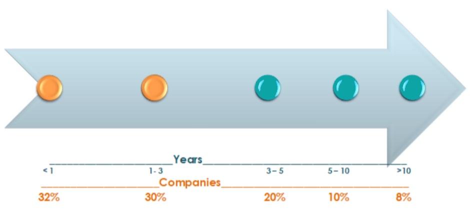 Sandra+Greene+Customer+Experience+Chart
