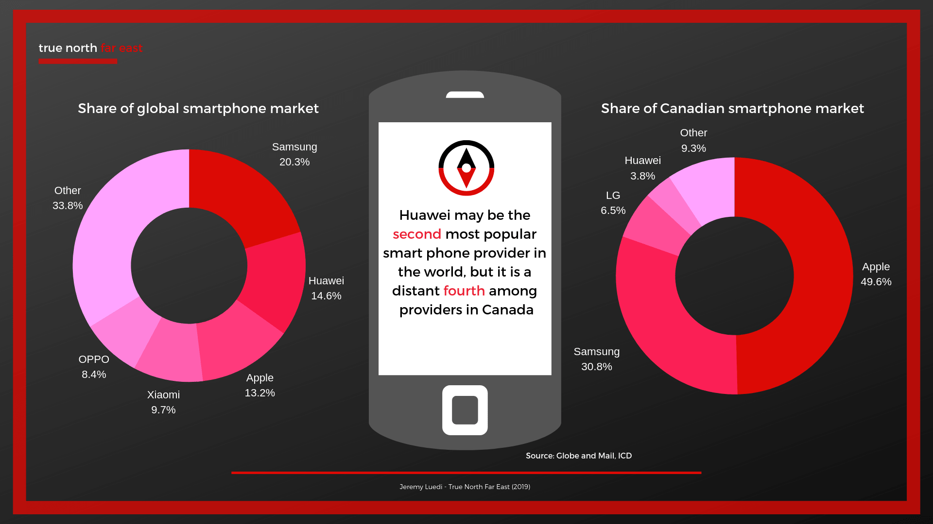 huawei-market-share-global-canada.png
