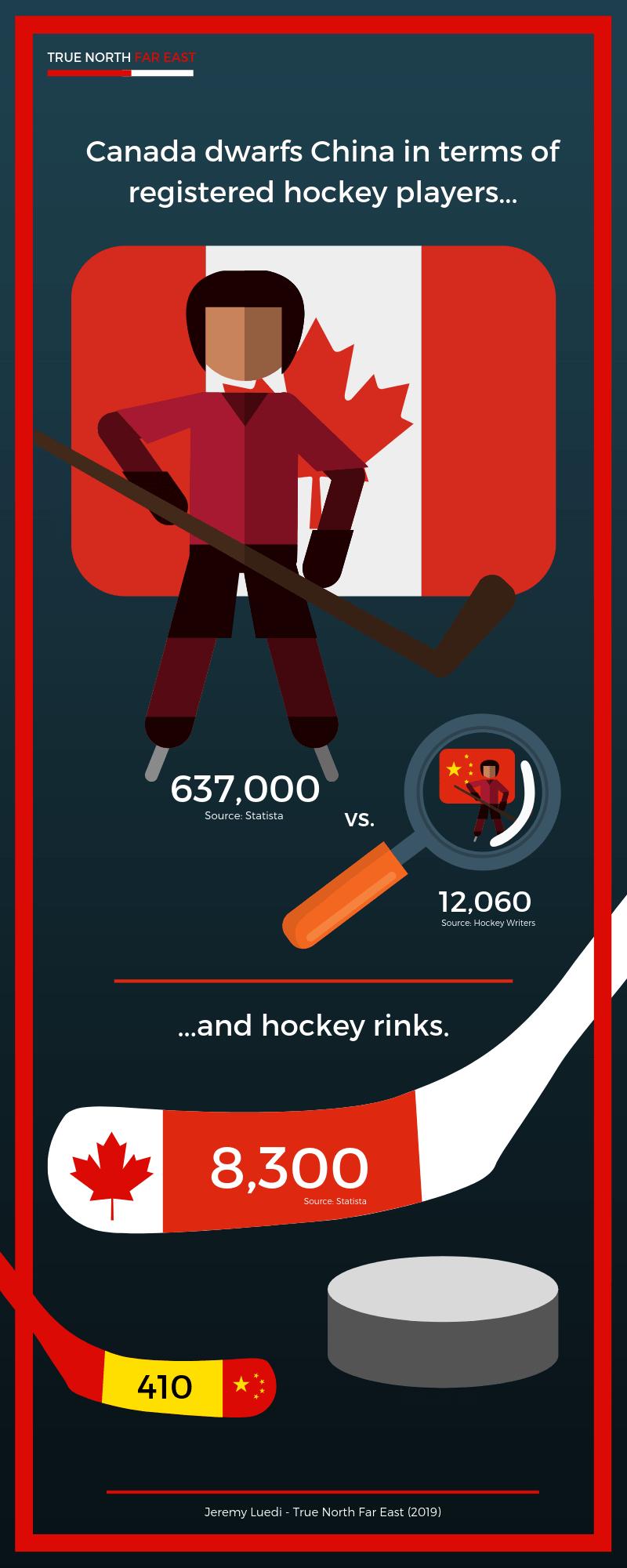 hockey-players-Canada-China-statistics