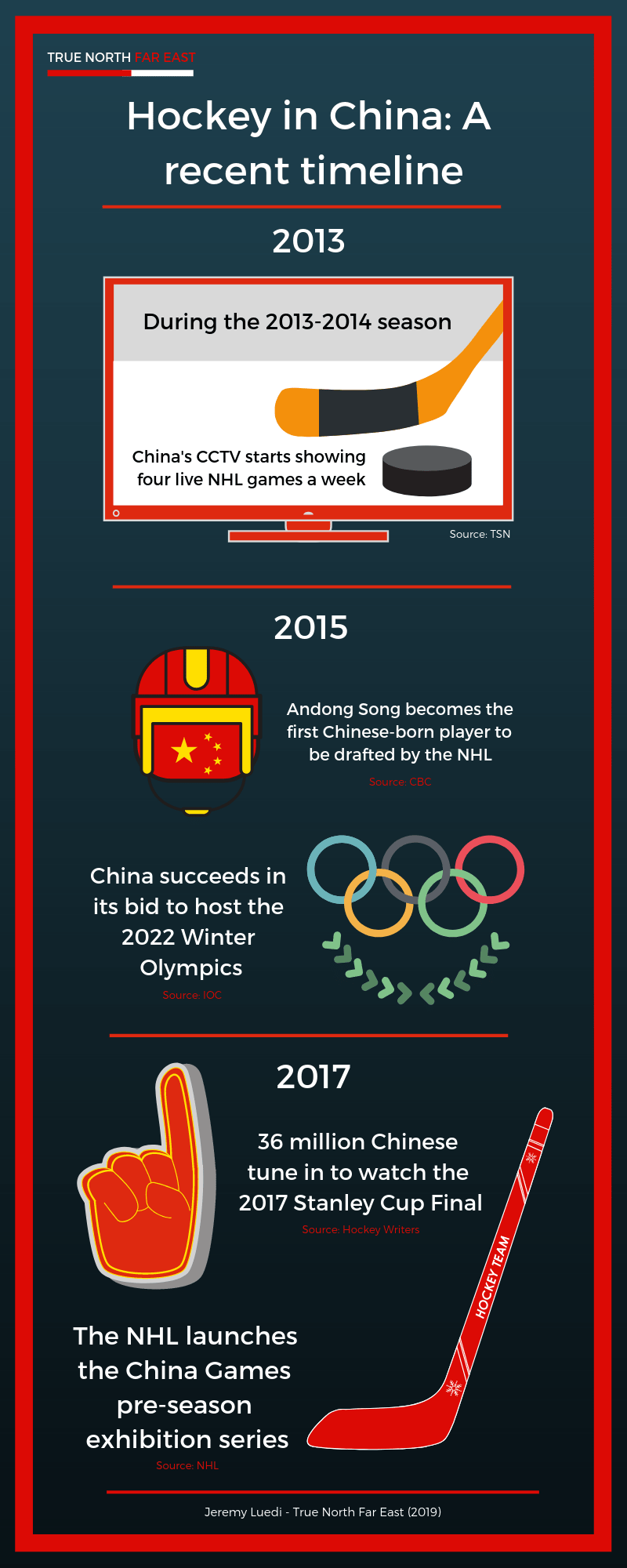 hockey-in-china-timeline-2013-2017