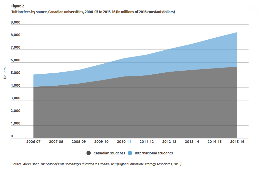Screenshot_2019-04-17 Canada's growing reliance on international students(1).png