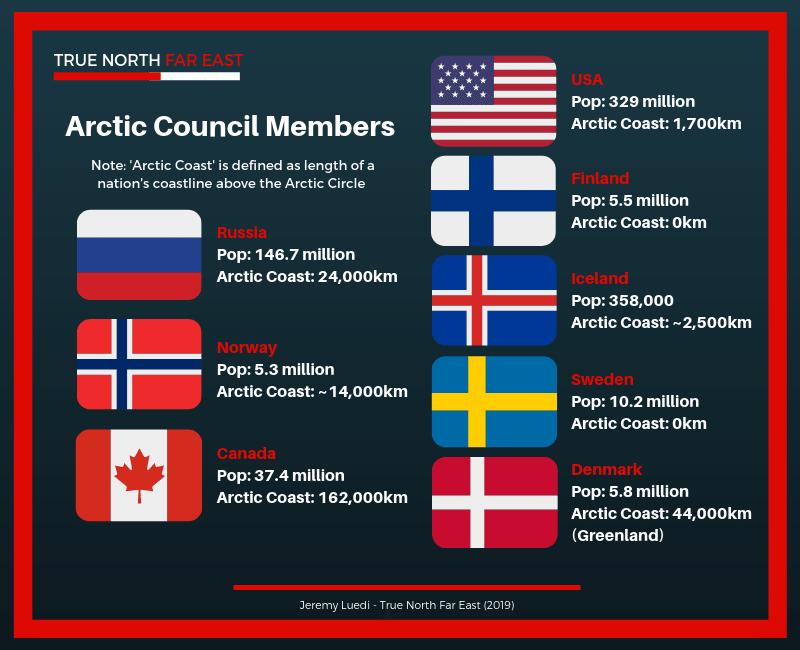 arctic-council-member-nations