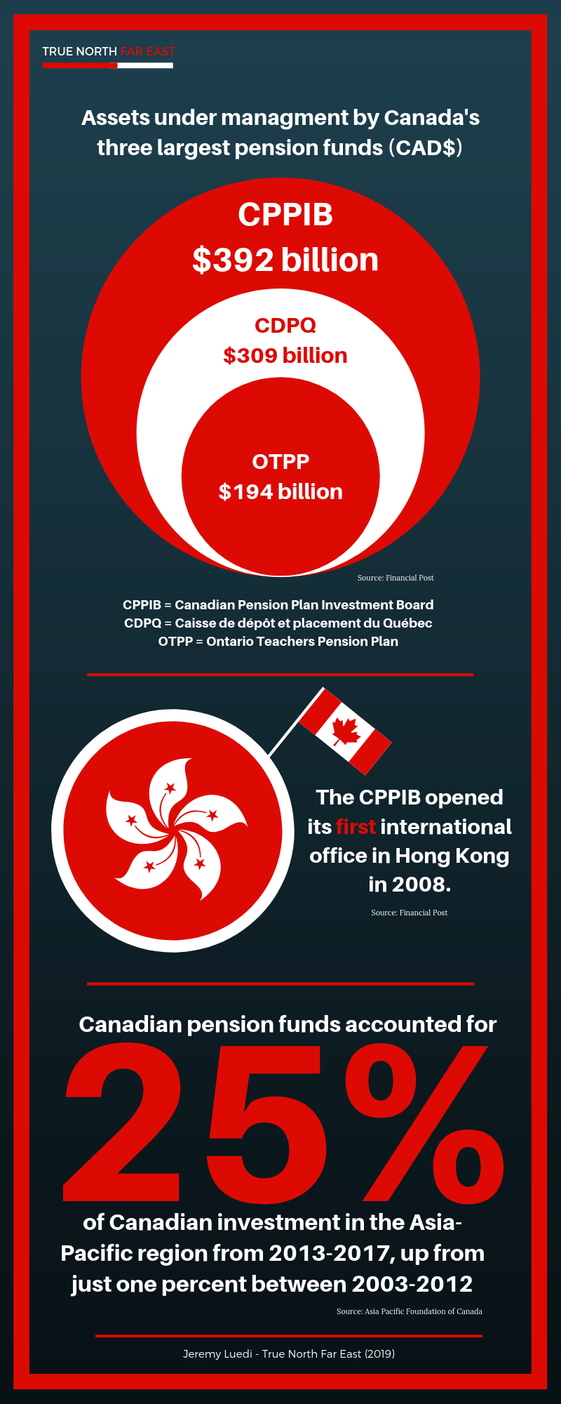 canada-pension-plan-china-investments-asia