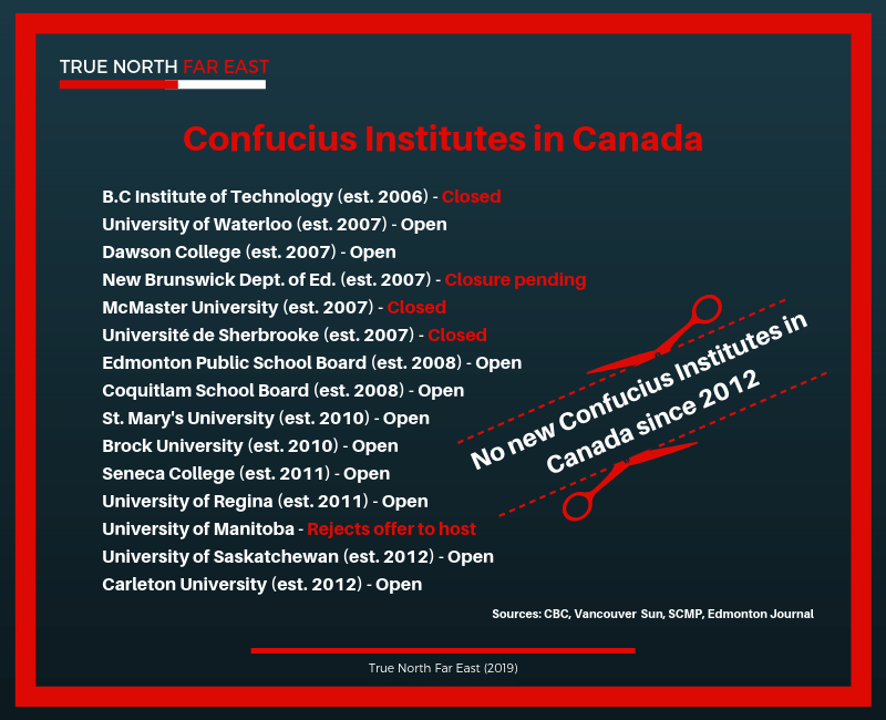 confucius-institute-canada-list-universities
