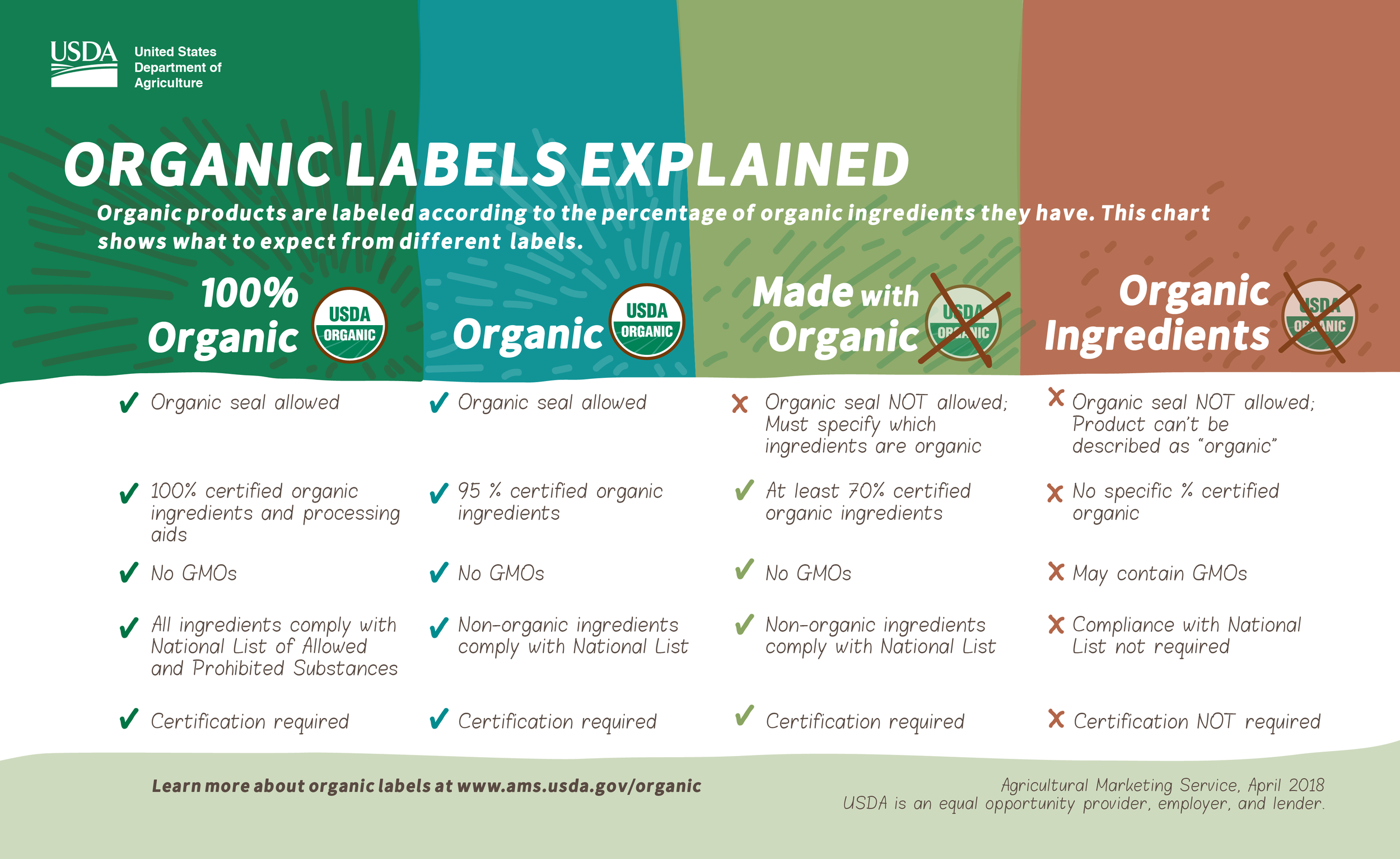 OrganicLabelsExplained.png