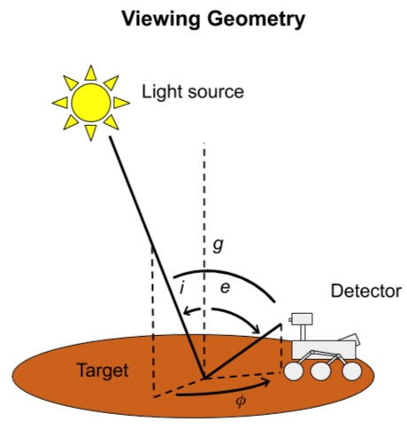 A viewing geometry is defined by an emission angle  e , incidence angle  i , and azimuth angle  ∅ . Phase angle  g  is the angle between  e  and  i.  Source: Kathleen Hoza, First Mode