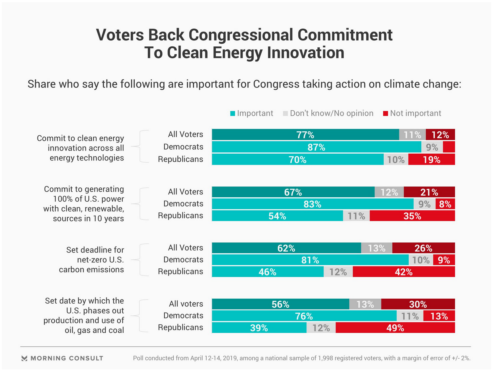 two thirds of American voters demand 100% renewable energy by 2030