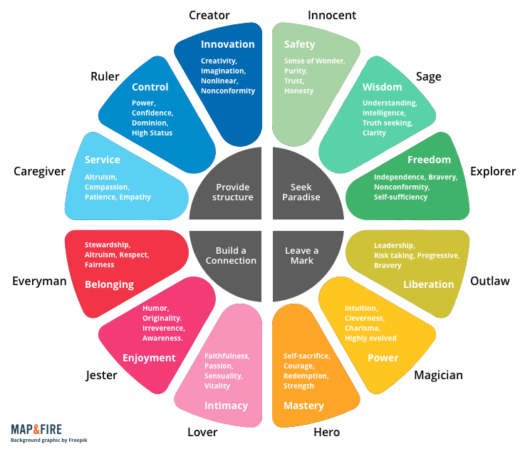 Brand Archetype Wheel by  Clay Ostrom | Map and Fire