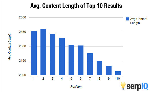 SERPIQ average content length of top 10 results by  growtraffic   Simon Dailey