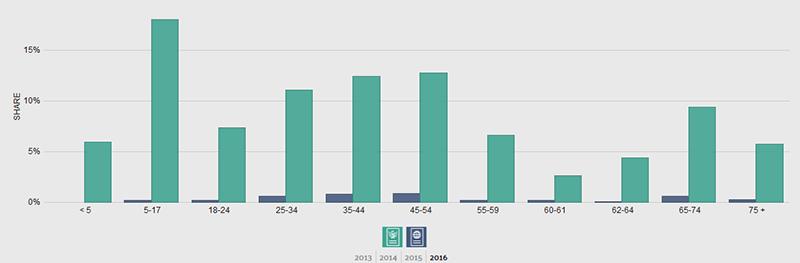 St. Tammany breakdown by age (green)