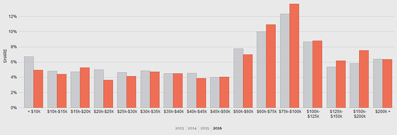 St. Tammany Income Chart
