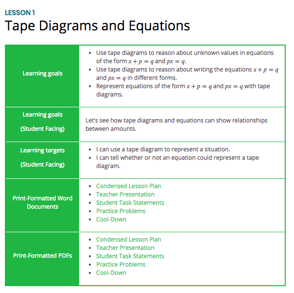 Free Practice Resource: Open Up Resources- Complete Tape Diagrams and Equations Lesson - Click on the image to open to the complete Open Up Resources lesson on using tape diagrams to model equations.(You will need to create a free teacher account on Open Up in order to use this resource.)