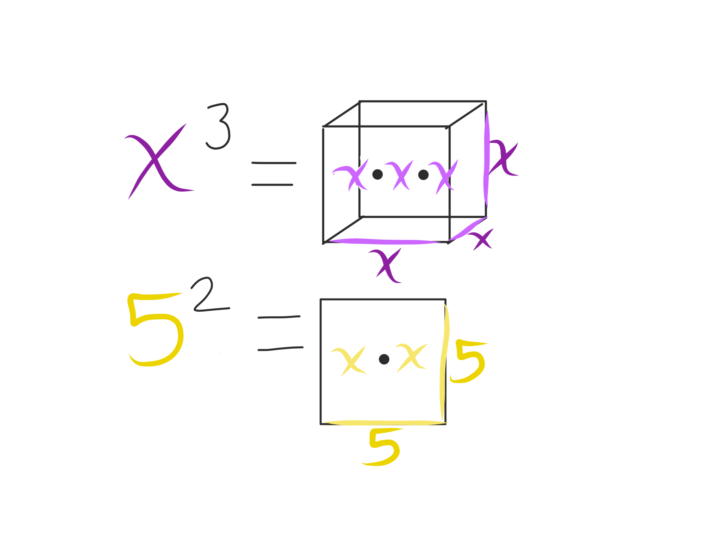 Misunderstanding 4: Exponents Represent Repeated Multiplication - Click on the following images to find an example video, a manipulative/ visual representation that can be used when practicing with this skill, and a free practice resource that highlights the 'whY.'