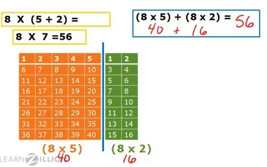 Example Video: The Distributive Property using Area Models - Click on the image to watch a LearnZillion video on applying the distributive property by using area models.
