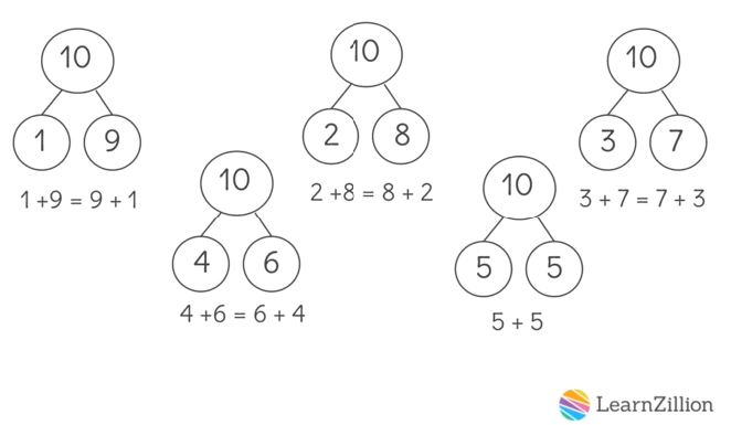 Example Video: Adding Numbers within 20 by Making a Ten - Click on the image to watch a LearnZillion video on using the kindergarten OA.4 skill of making a ten in order to solve addition equations within 20.