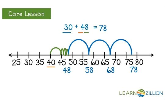 Example Video: Adding Numbers using a Number Line - Click on the image to open a LearnZillion video on how to use an area model to multiply polynomials.